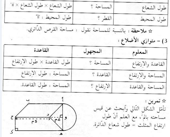 قواعد في مادة الرياضيات سنة 6