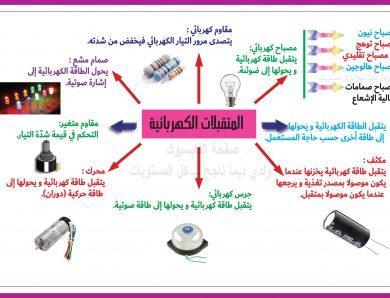أجهزة القيس الكهربائي ـ المتقبلات الكهربائية ـ الفولطميتر ـ وظيفة التحكم